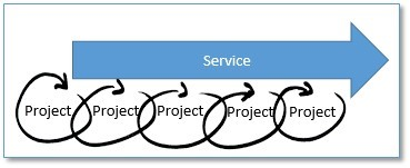 project_service