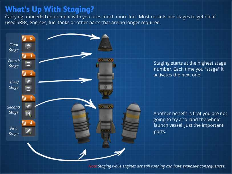 kerbal_stages