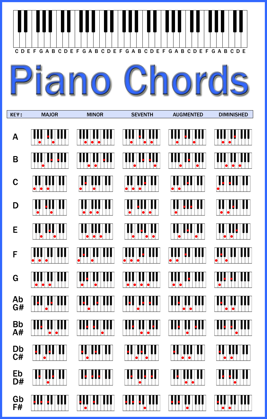 It is a photo of Piano Scales Printable with regard to labeled